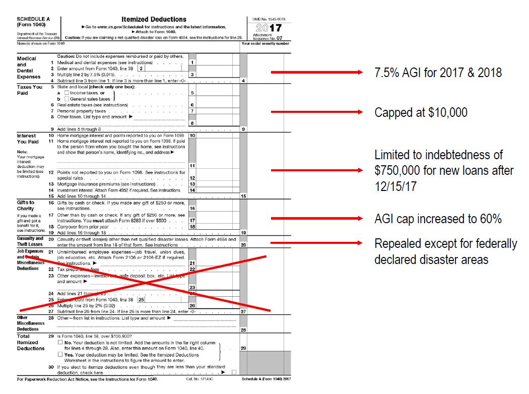 Itemized Deduction Changes